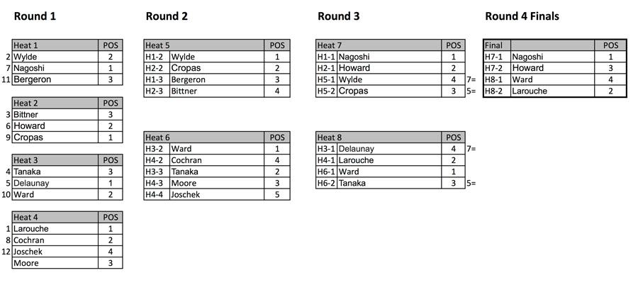 Women's-final-AWT-bracket
