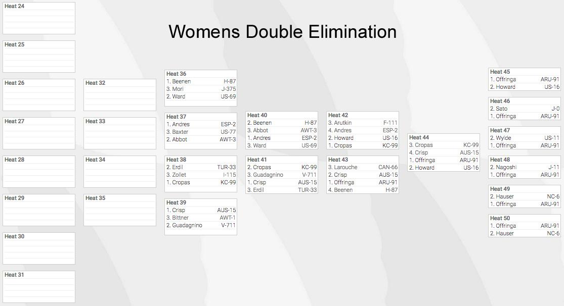 women-final-bracket